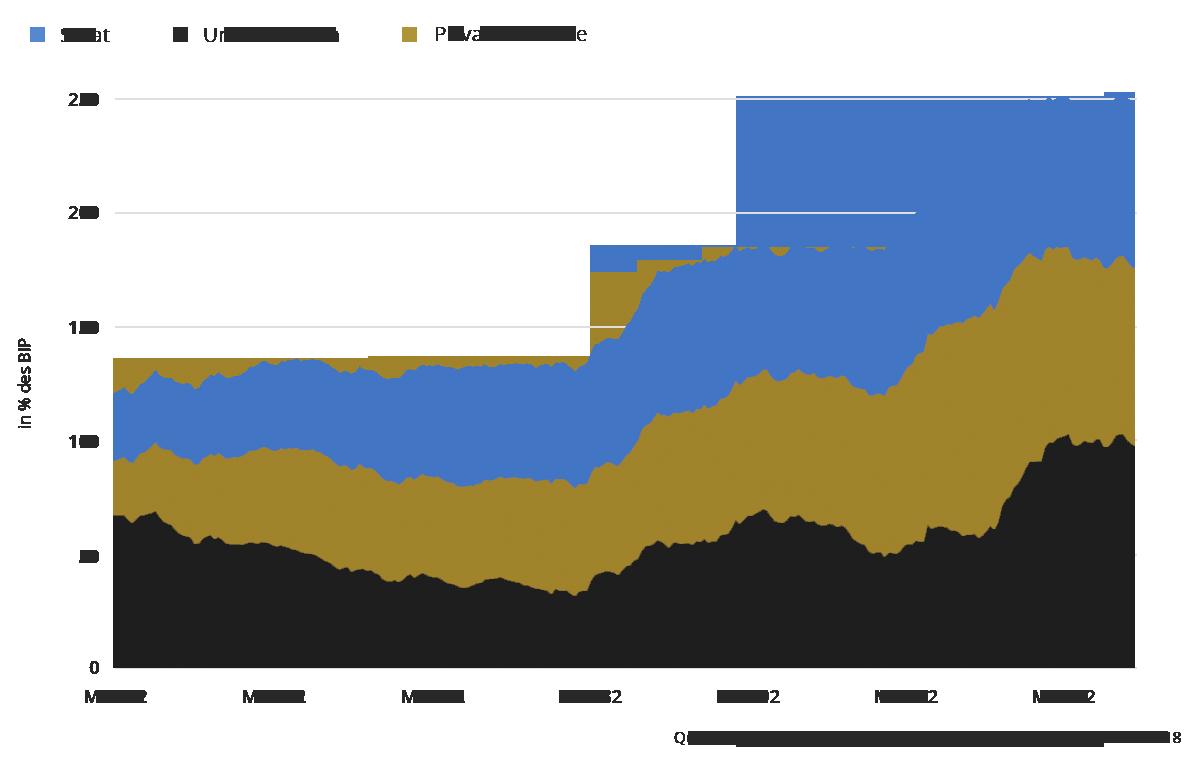 chart schulden
