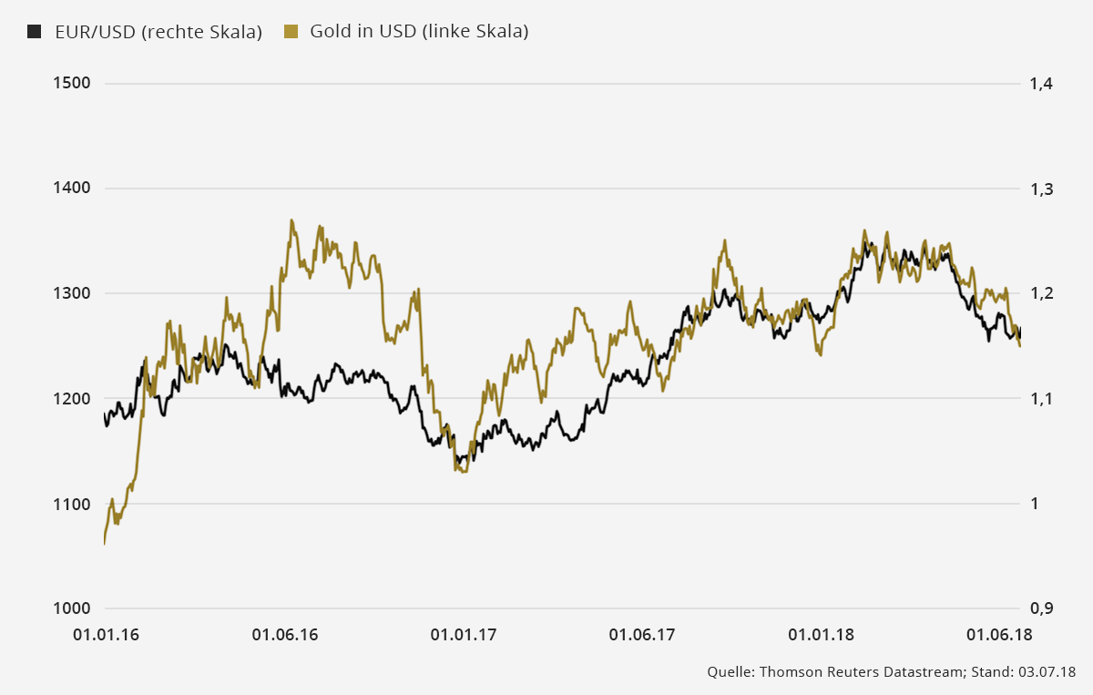 chart gold