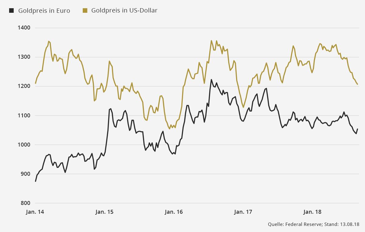 Gold Schuldenberge