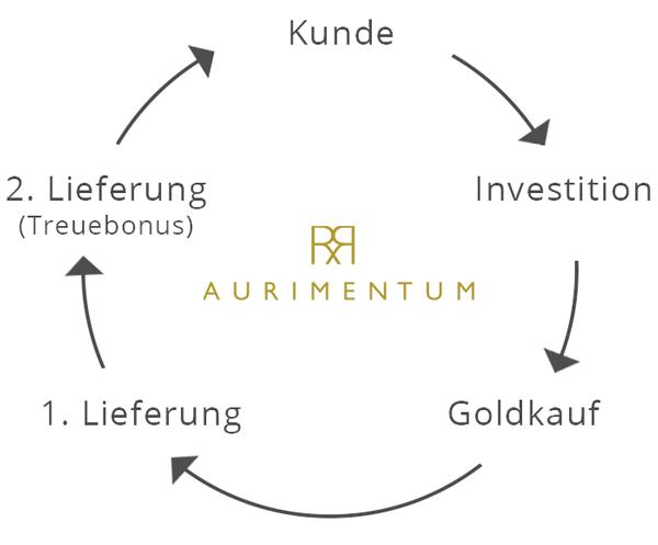 aurimentum goldkauf